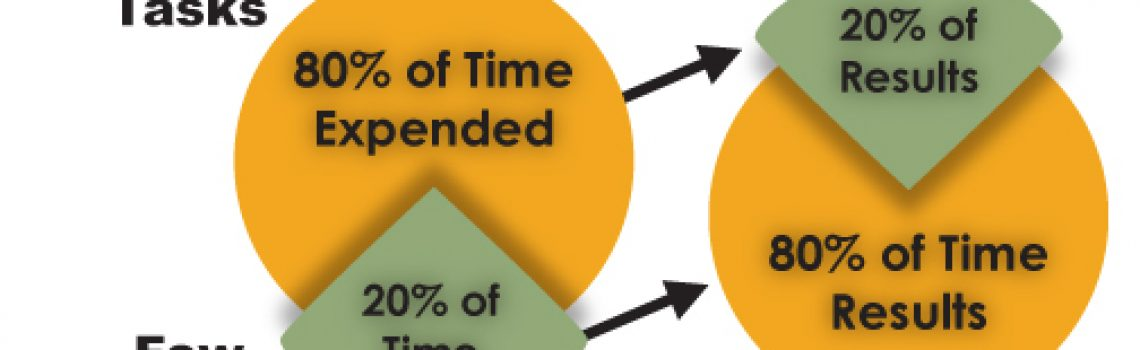 How to Get More Done in Less Time with Your Digital Marketing