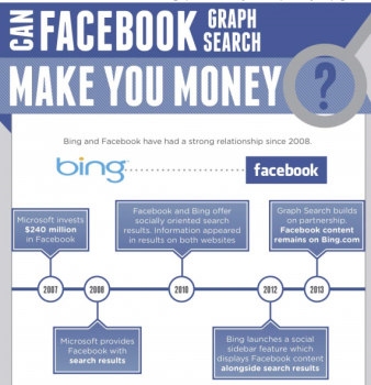 Facebook Graph Search and Small Business Search