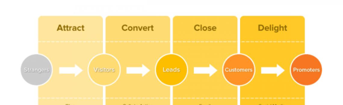 Successful Digital Marketing First Step-KeyWords, KeyPhrases and SEO