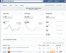 Facebook Page Insights (via HubSpot)