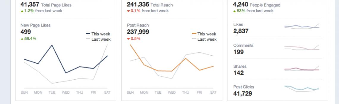 Facebook Page Insights (via HubSpot)